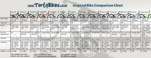 Onza Bikes Comparison Chart